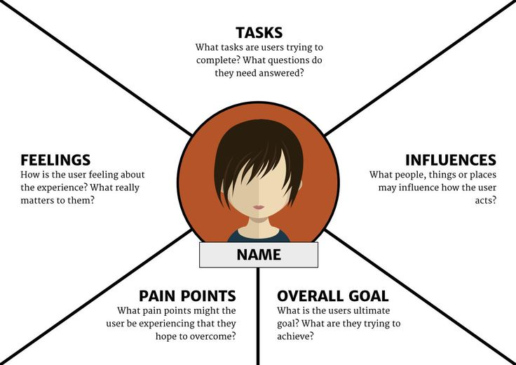 """Empathy Map: Thoughts — Quotes of what the user is thinking, i.e., """"I wonder if there's an example?"""" or """"I hope this doesn't take long."""" Feelings — The user's emotional state, i.e. """"is confused by the navigation and blames themselves."""" Actions — The user's behaviors, whether in general or in response to a specific instigator, i.e., """"returns to the home page every time they don't know where to go."""""""