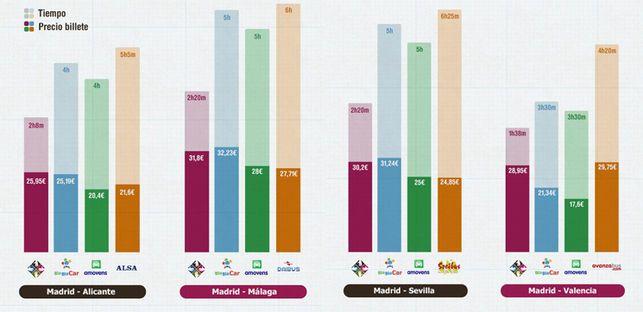 GRÁFICO; Comparativa de precios y tiempos  de transporte terrestre / Compartir Tren Mesa AVE