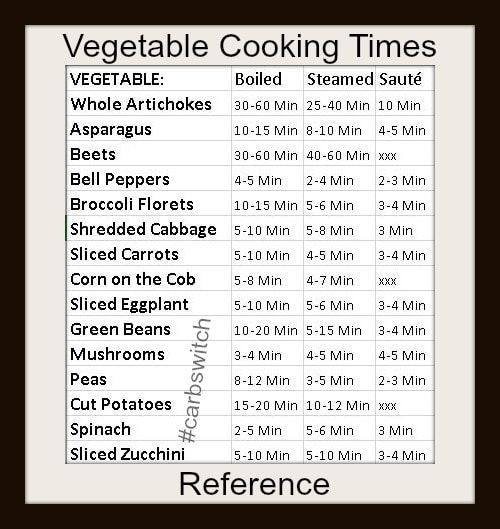 Vegetable Cooking Times How Long To Boil Steam Or Saut 233