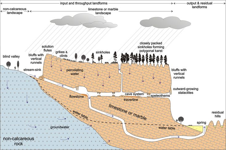 Karst landscapes diagram showing some of the features associated with karst landscapes.