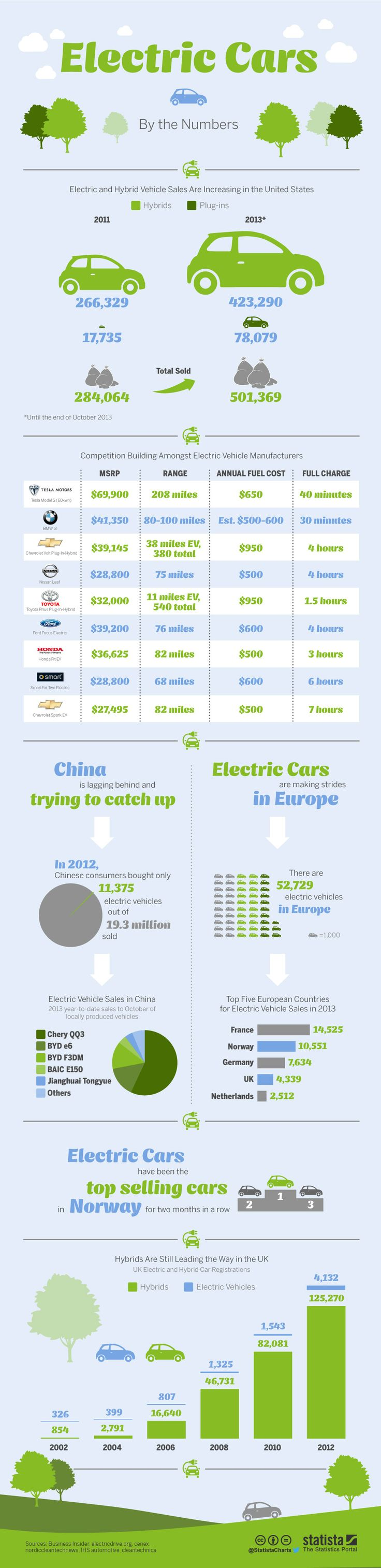Electric cars by the numbers                                                                                                                                                     More