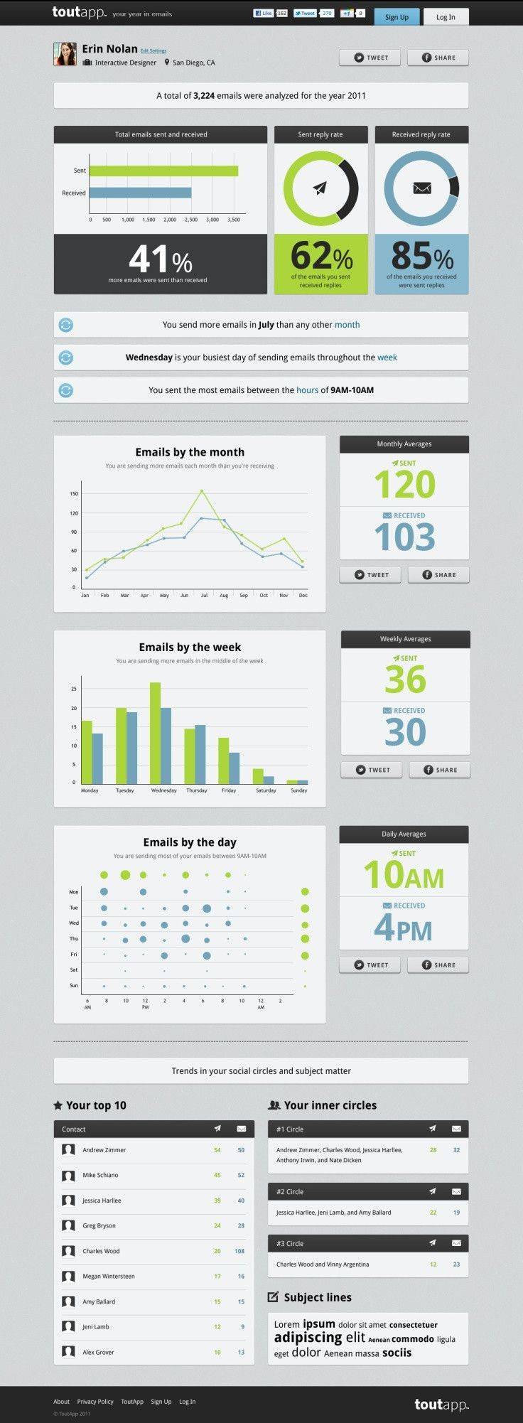 24 beautifully-designed web dashboards that data geeks will love