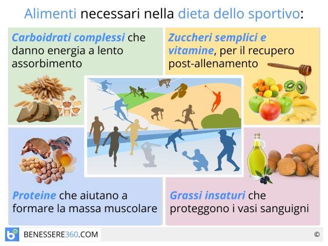 Alimentazione nello sportivo!