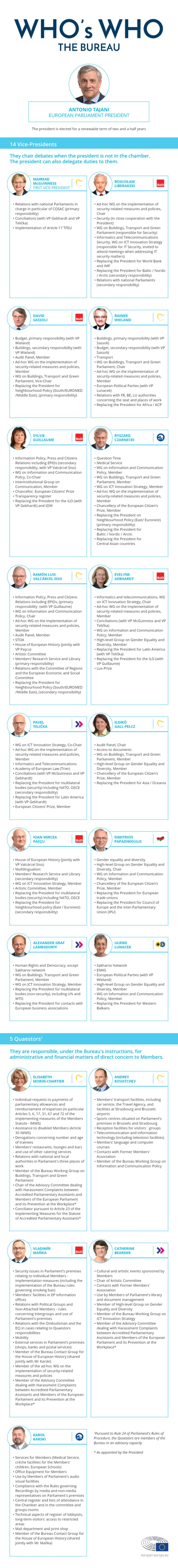 Discover the European Parliament's bureau responsible for running the institution and the names and responsibilities of the vice-presidents and quaestors. (infographic)