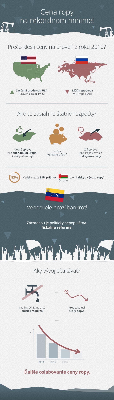 Infografika: Cena ropy na rekordnom minime