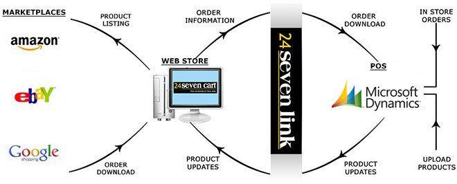RMS eCommerce cart integrati... from 24sevencart.com on Wanelo