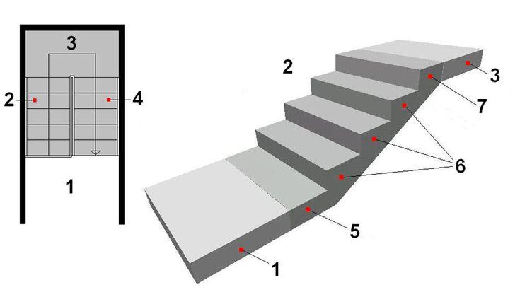Co o schodech říkají předpisy | Bydlení IQ