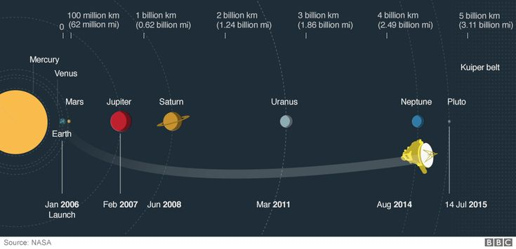 New Horizons has traveled over 3 billion miles in almost 10 years to make the first trip in history to Pluto.