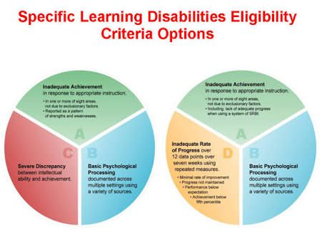 a discussion on the three types of disabilities autism dyslexia and sld Assistive technology for kids with ld: (at) is available to help individuals with many types of disabilities from cognitive the effects of speech recognition technology on the reading and spelling performance of children with learning disabilities annals of dyslexia, 49, 251-281.