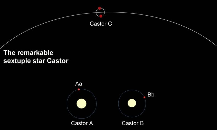 The star Castor in Gemini. You can resolve it into three stars in a small telescope, but each of the stars has a companion. Castor is really a sextuple star system. (The diagram is not to scale.): Small Telescope, Secret Board, Illustration, Sextuple Star, Star Castor, Three Stars, Eye