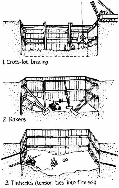 Excavation Bracing