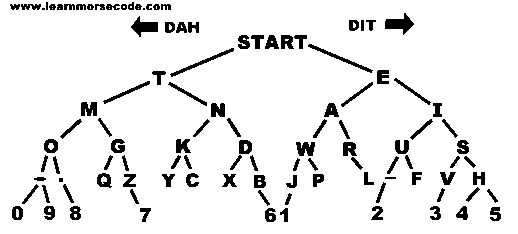 How to Learn Morse Code u2014 This Might Save Your Life One Day - morse code chart