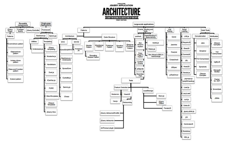 35 best Web Architecture Evolution images on Pinterest