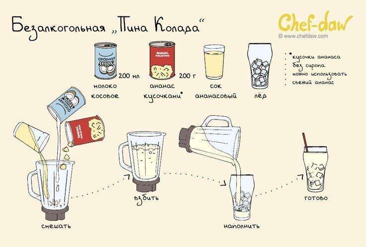 Безалкогольная «Пина Колада» - chefdaw