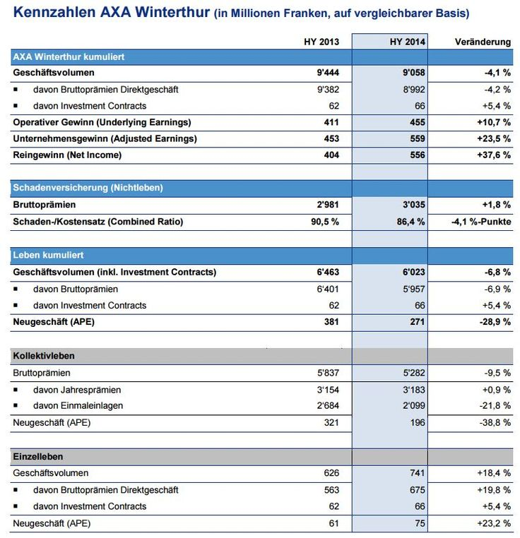 Kennzahlen AXA-Winterthur Halbjahr 2014