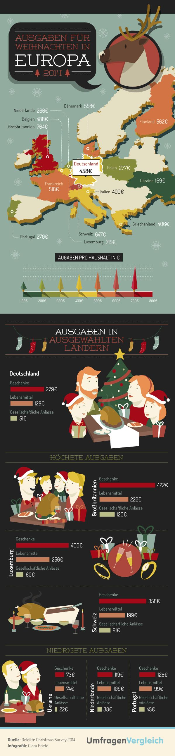 [Infographic] Expenditures For Christmas In Germany 2014 (Ausgaben fuer Weihnachten in Deutschland 2014)