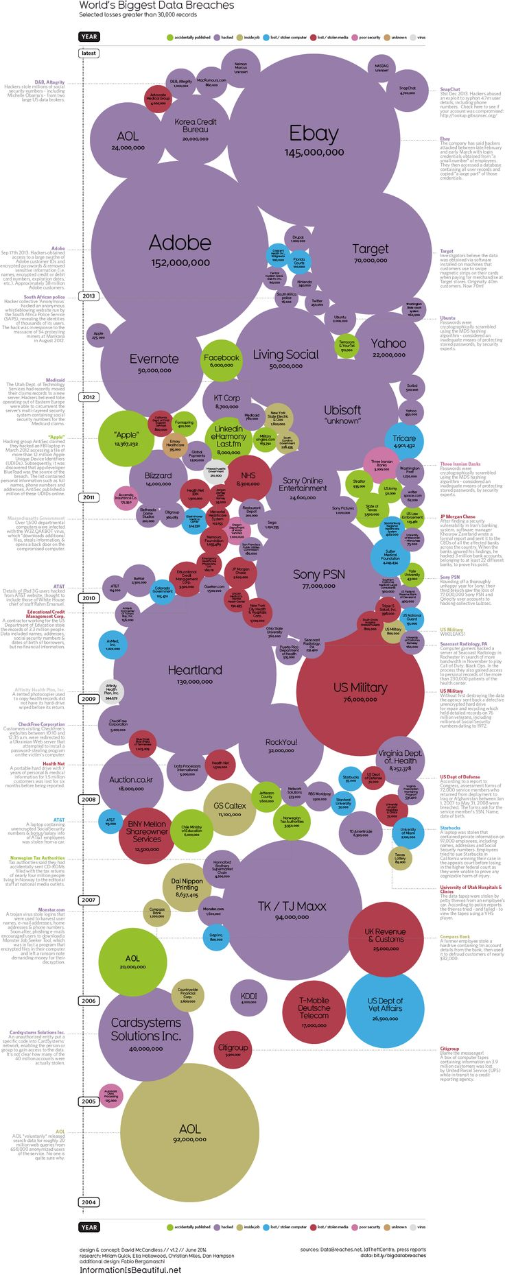 66 best infoisbeautiful images on pinterest info graphics worlds biggest data breaches static information is beautiful pooptronica