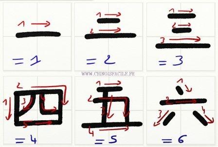 Apprendre à écrire en chinois de 1 a 6