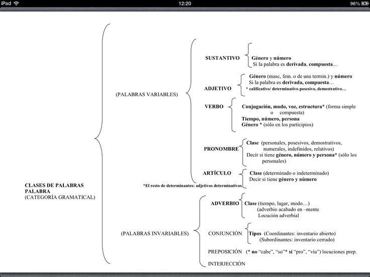 Gramática: estructura y clases de palabras (esquema) 2/2