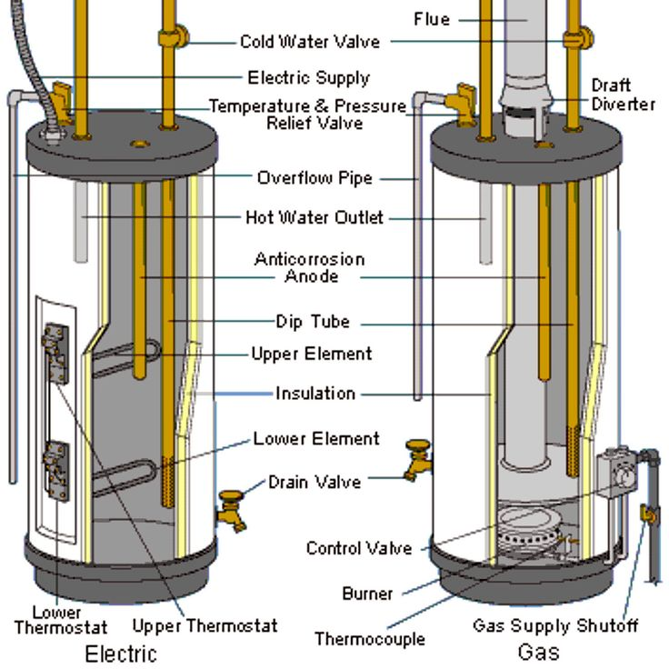 In order to maximize the life span of your water heater, you should always follow proper maintenance scheduling and fix any problems immediately. Drain your water heater at least once a year for best results. A water heater could last you anywhere between 5-13 years depending on usage and maintenance.