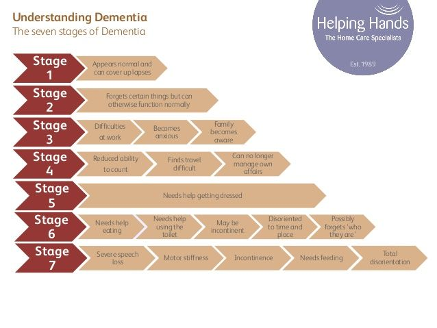 By Madeline Vann Mph From No Impairment To Very Severe Knowing The Seven Stages Of Dementia Can Help Guide You As A Caregiver