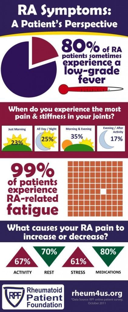 "What are the symptoms of rheumatoid arthritis ? RA Symptoms: A Patient's Perspective infographic ""80% of RA patients sometimes experience a low-grade fever. 99% of patients experience RA-related fatigue."" Comments on Awareness of Rheumatoid Disease (formerly Rheumatoid Arthritis): ""I have fevers more than I even know, I'm just so used to them. It's part of my daily life"" ""I have flu-like symptoms weekly; lymph nodes always swollen; that ""smoker's lungs"" feeling; the more raw vegan I eat, the…"