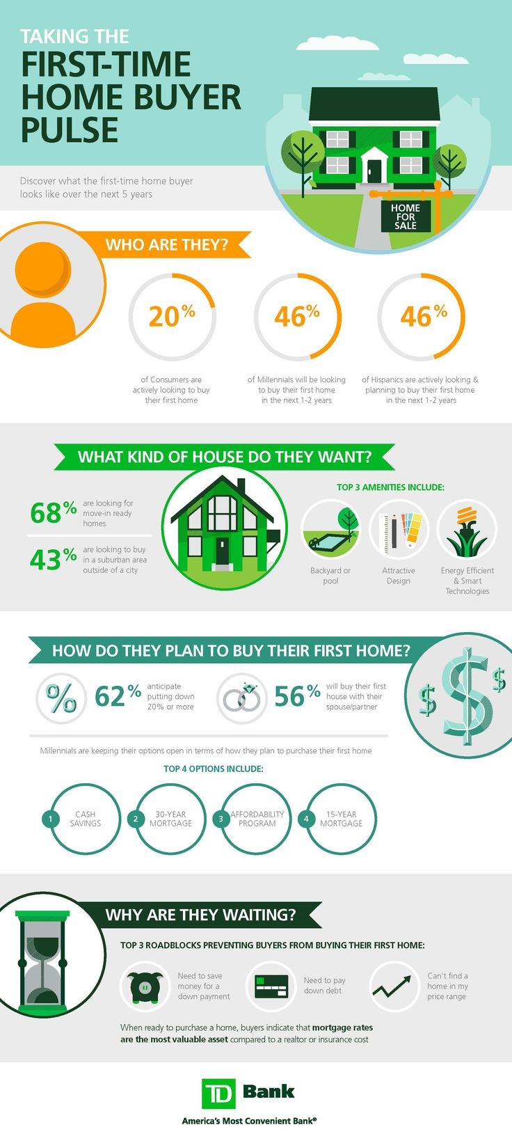 5 things every firsttime home buyer needs to know first