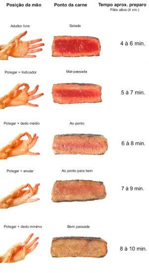 pontos da carne
