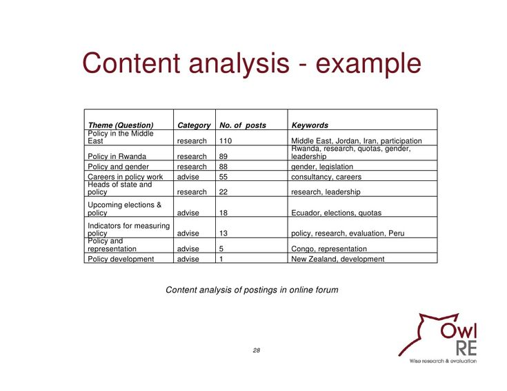 003 content analysis Google Search Qualitative research
