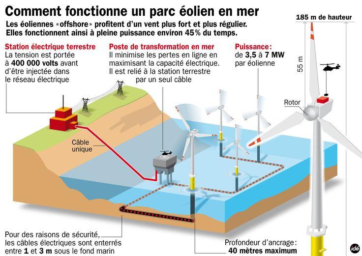 énergie éolienne fonctionnement | Définition > Éolienne - Aérogénérateur