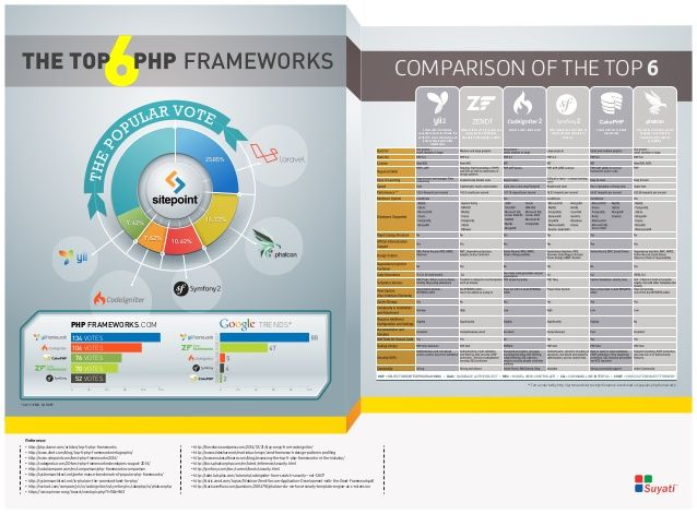 Choosing the most suitable PHP framework can be a challenge if you don't know what features to compare and prioritize. We have put together a compact yet comprehensive comparison to help you choose between the top six PHP frameworks - Laravel, Phalcon, Symfony 2, Codeigniter, Yii and Zend. From analyzing Google trends and popular votes to breaking down and zooming in on various features, this infographic lets you take a close look at these leading PHP frameworks.