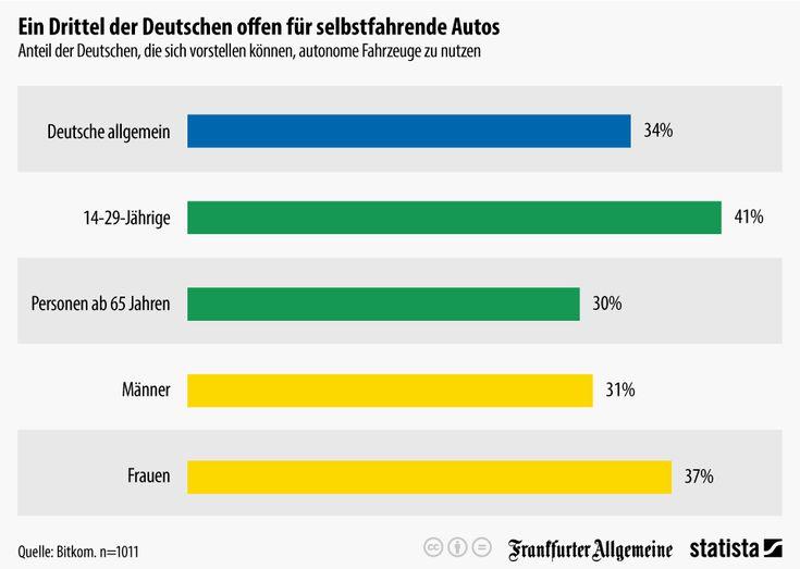 Infografik: Ein Drittel der Deutschen offen für selbstfahrende Autos | Statista
