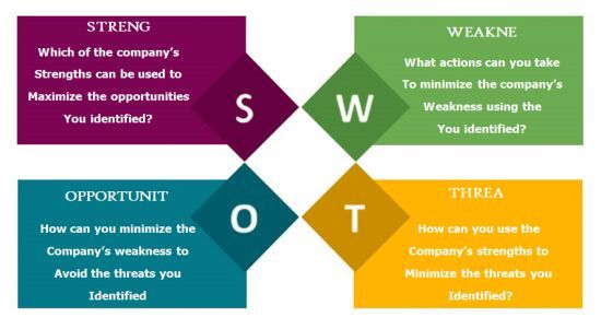 conducting a personal swot general essay Ten core principles that you must take into account while you're completing your personal swot analysis not taking these into account could be disastrous.
