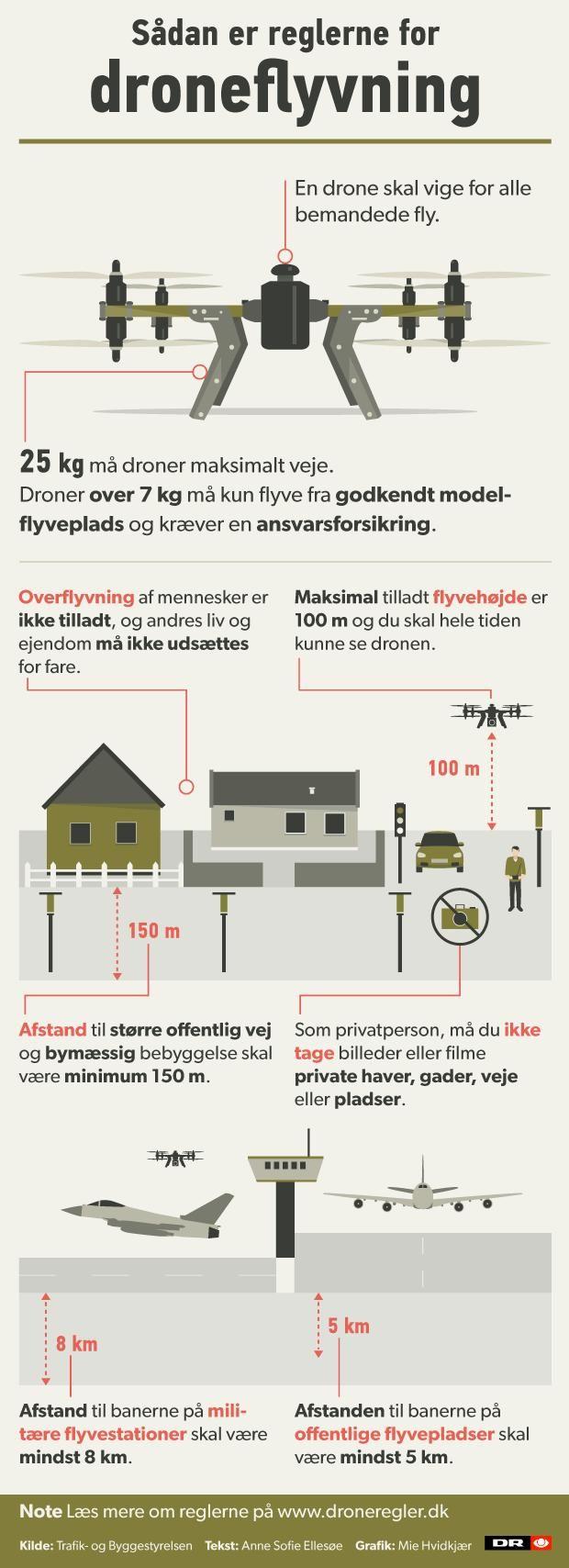 Ved flere lejligheder er droner kommet lidt for tæt på passagerfly. DR Nyheder har lavet et grafisk overblik over reglerne for droneflyvning.