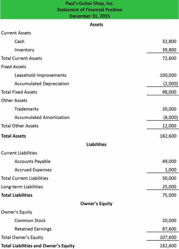 Statement Of Financial Position Template Lovely Statement Of Financial Position Example