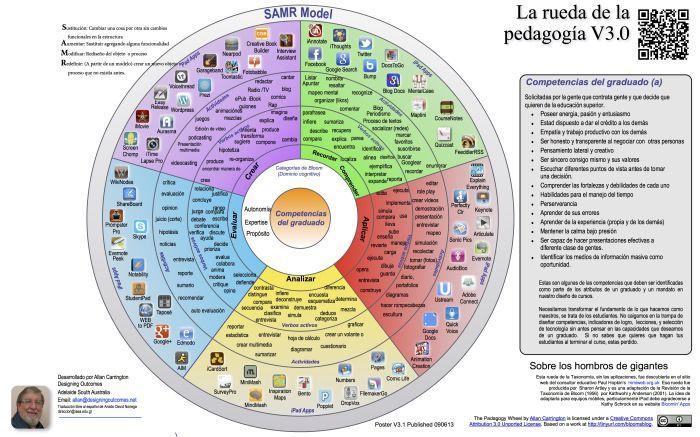 Taxonomía de Bloom - Infografía con Verbos y Aplicaciones para cada nivel