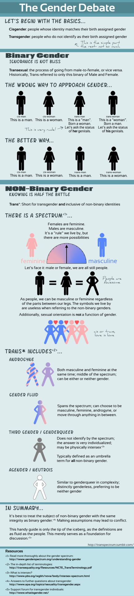 The Gender Debate #infographic
