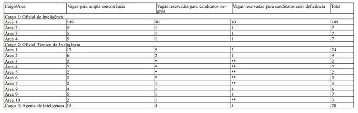 Sai edital do concurso da Abin: 300 vagas com salários até R$ 166 mil