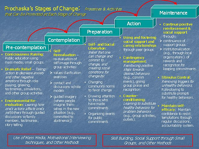transtheoretical-stages-of-change1.gif 660×495 pixels