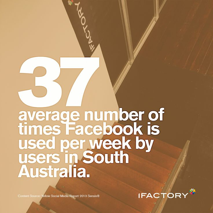 37 is the average number of times Facebook is used per week by users in South Australia. #southaustralia #facebook #weekly #average #digital #statistics #ifactory #bne #digital #ifactorydigital