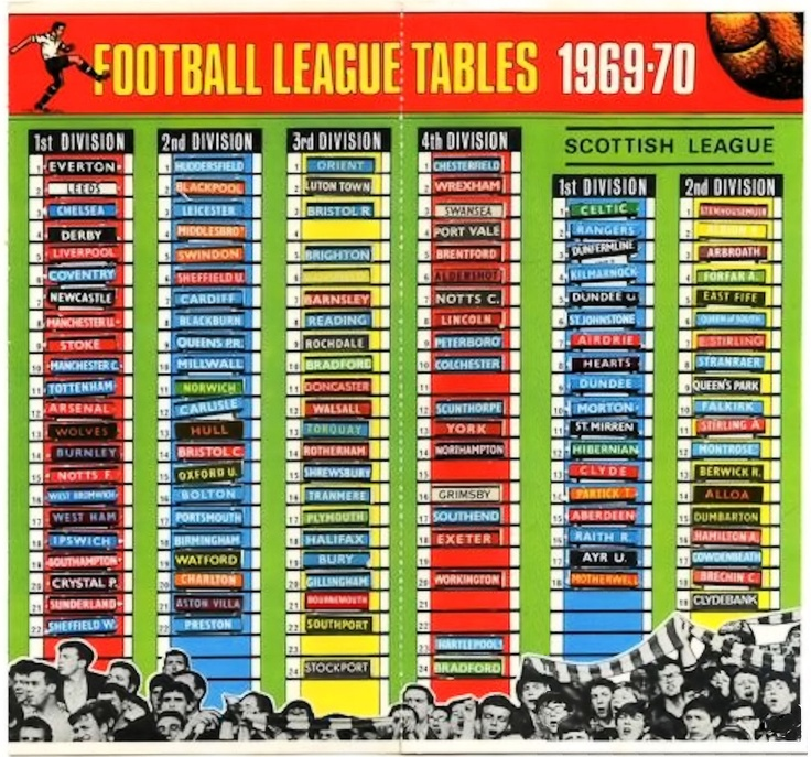 SHOOT League Tables. Top drawer!