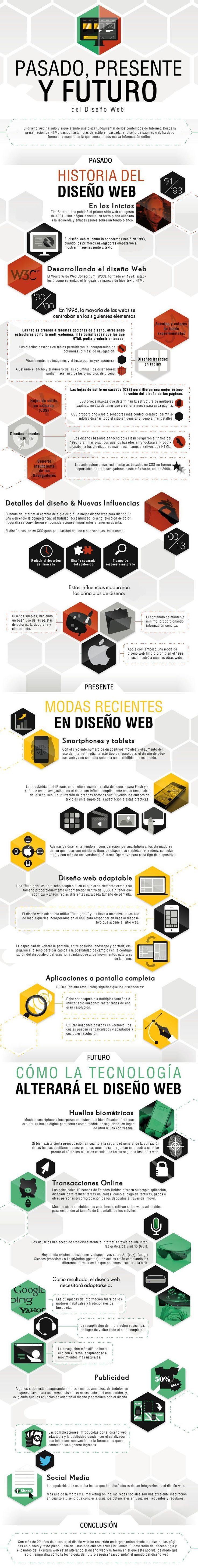 DISEÑO WEB HISTORIA Y FUTURO #INFOGRAFIA #INFOGRAPHIC #DESIGN