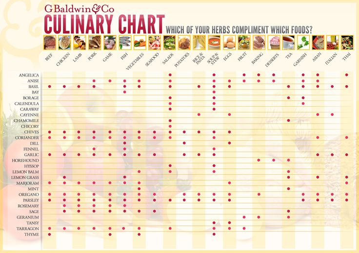 Ever wondered which herbs go with what food? Find out with this handy printable Culinary Chart. Perfect for your kitchen cupboard!