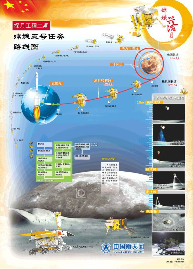 China's Chang'e 3 Moon Rover Mission Profile