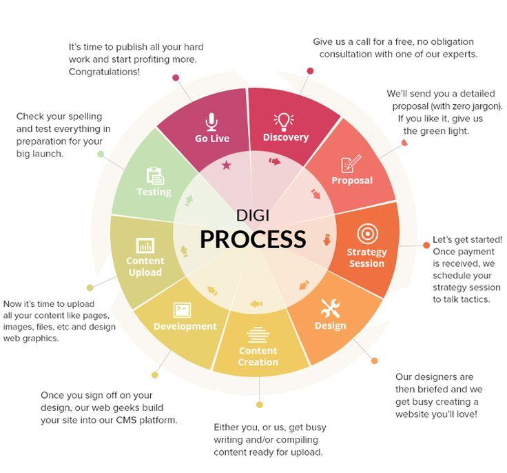 professional #websitedesign #development company provides #websolutions #mobileapplication http://www.digiinteracts.com/the-studio