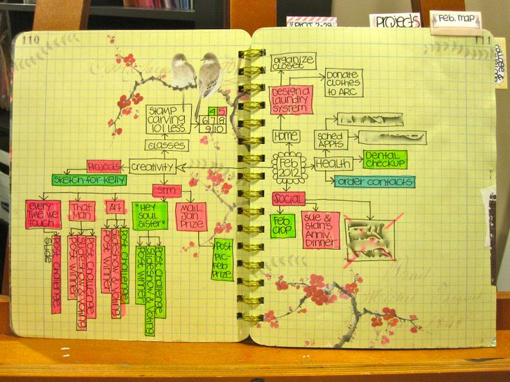 I love this idea for organizing and planning out a month.