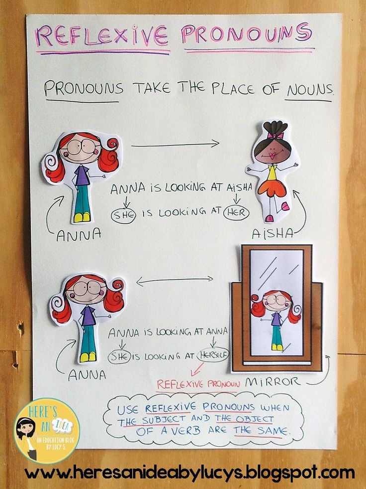 Reflexive Pronouns Anchor Chart  (blog post includes a FREE poster similar to this chart!)