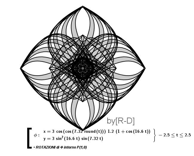 Hard to imagine those parametric equation have such a nice graph