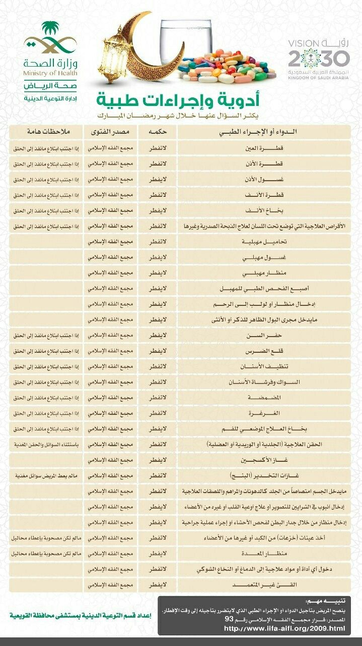 Pin By Nor Elhoda On رمضان مبارك Sayings Bullet Journal Ministry