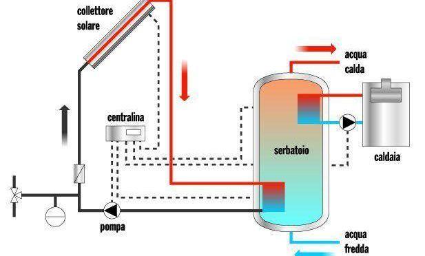 schema collettore solare